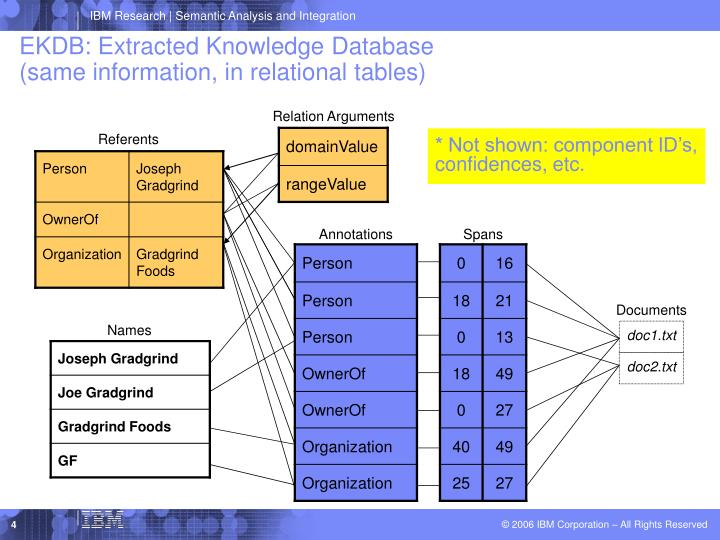 EKDB: Extracted Knowledge Database