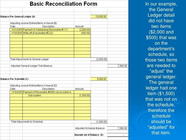 "In our example, the General Ledger detail did not have two items ($2,000 and $500) that was on the department's schedule, so those two items are needed to ""adjust"" the general ledger.  The general ledger had one item ($1,500) that was not on the schedule, therefore the schedule should be ""adjusted"" for that item."