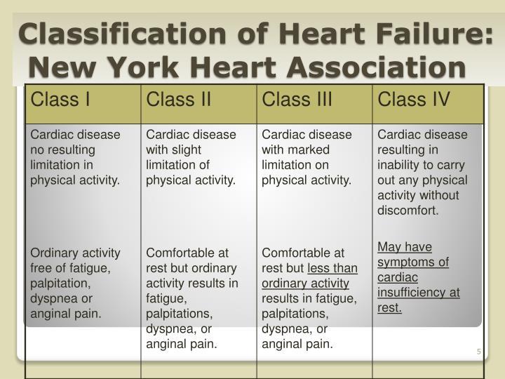 Classification of Heart Failure: