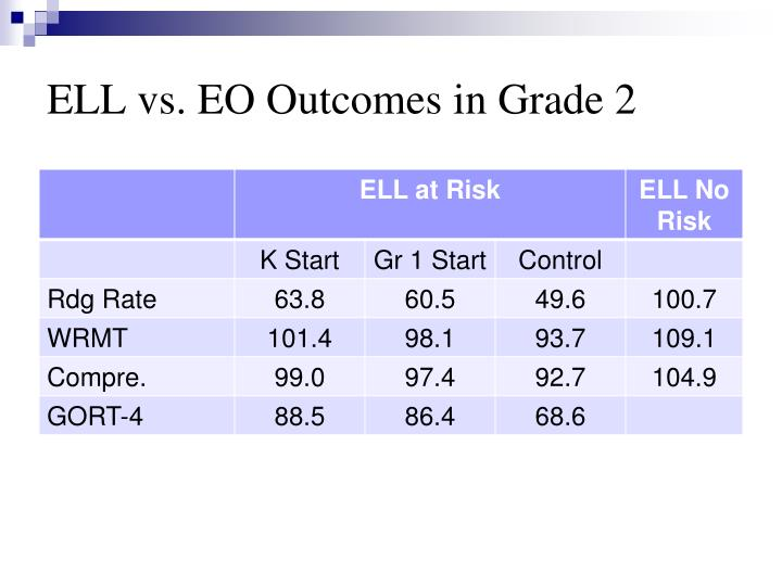 ELL vs. EO Outcomes in Grade 2