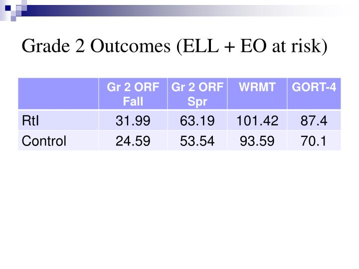 Grade 2 Outcomes (ELL + EO at risk)