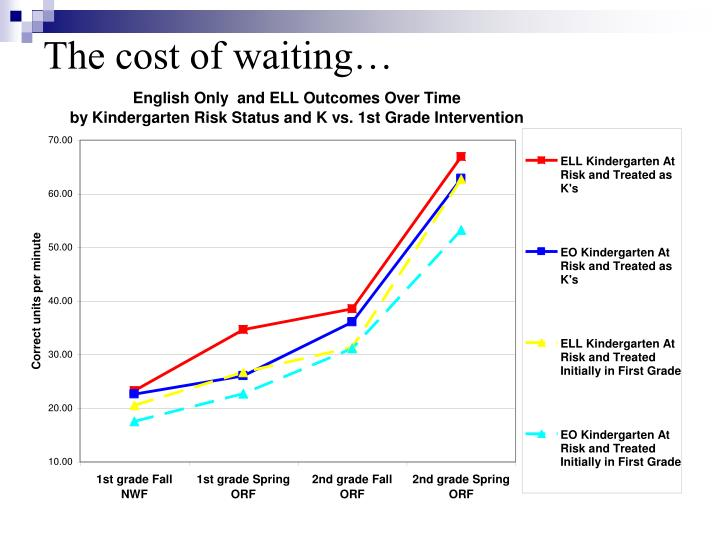 The cost of waiting…