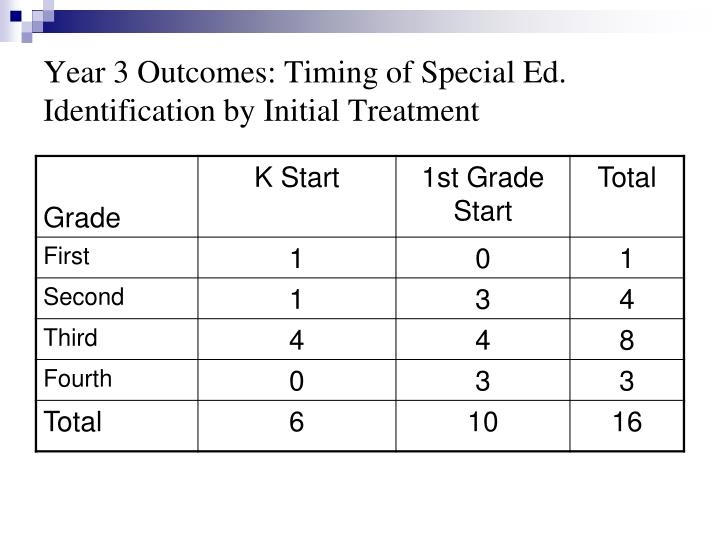 Year 3 Outcomes: Timing of Special Ed. Identification by Initial Treatment