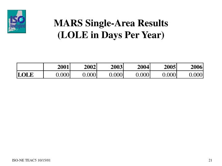 MARS Single-Area Results