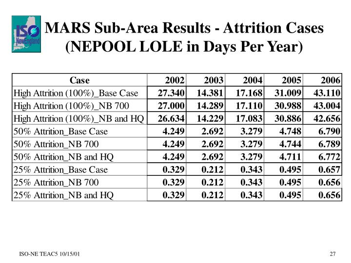 MARS Sub-Area Results - Attrition Cases (NEPOOL LOLE in Days Per Year)