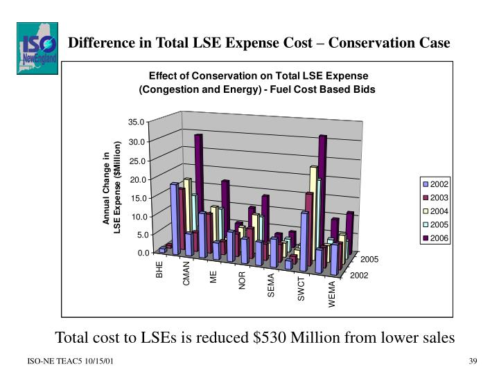 Difference in Total LSE Expense Cost – Conservation Case