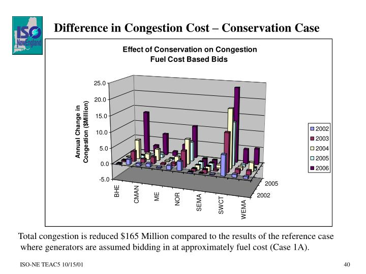 Difference in Congestion Cost – Conservation Case