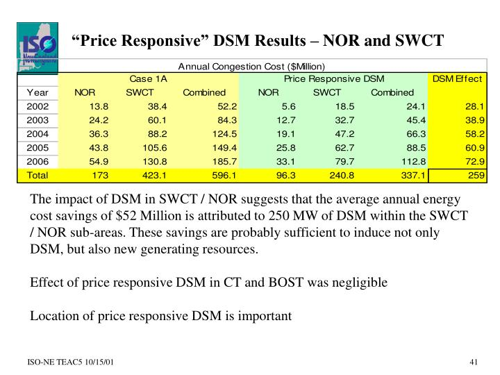 """Price Responsive"" DSM Results – NOR and SWCT"