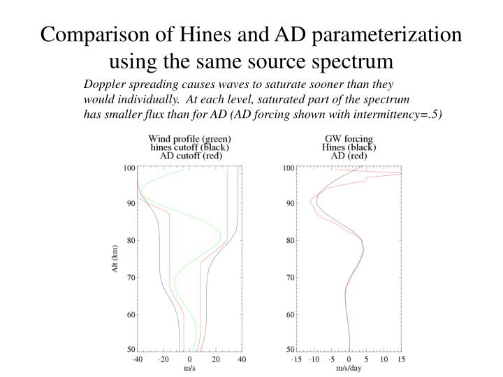 Comparison of Hines and AD parameterization using the same source spectrum