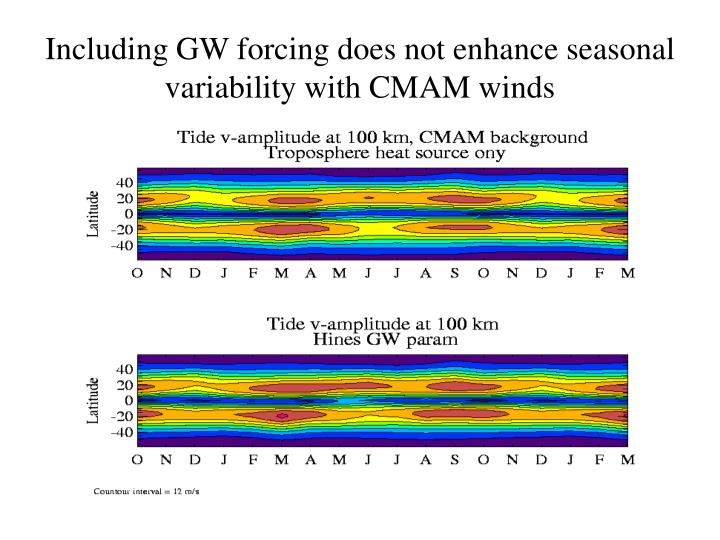Including GW forcing does not enhance seasonal variability with CMAM winds