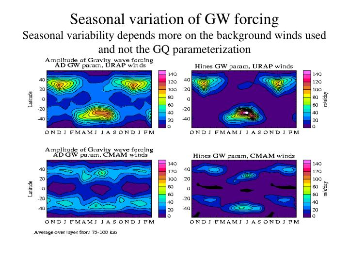 Seasonal variation of GW forcing