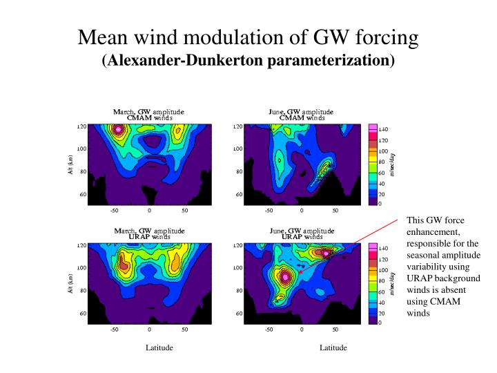 Mean wind modulation of GW forcing