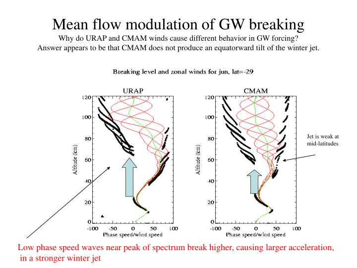 Mean flow modulation of GW breaking