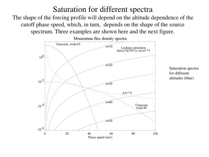 Saturation for different spectra