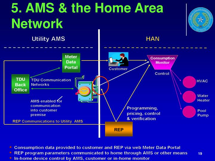 5. AMS & the Home Area Network