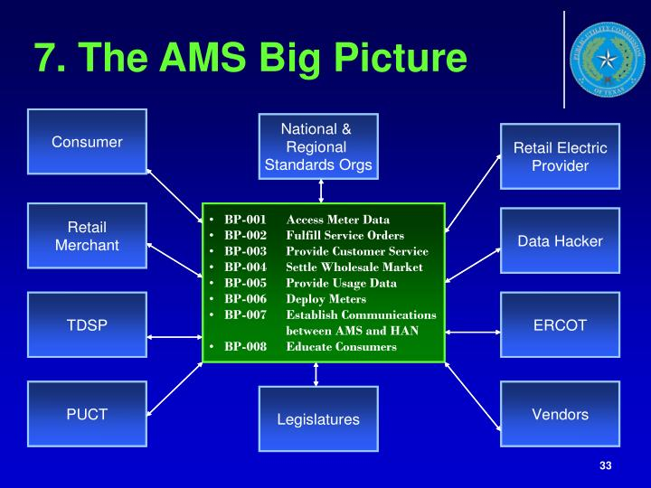 7. The AMS Big Picture