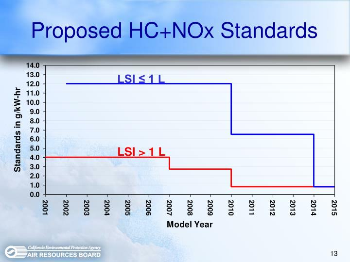 Proposed HC+NOx Standards