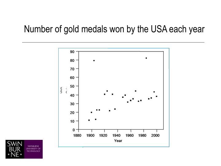 Number of gold medals won by the USA each year