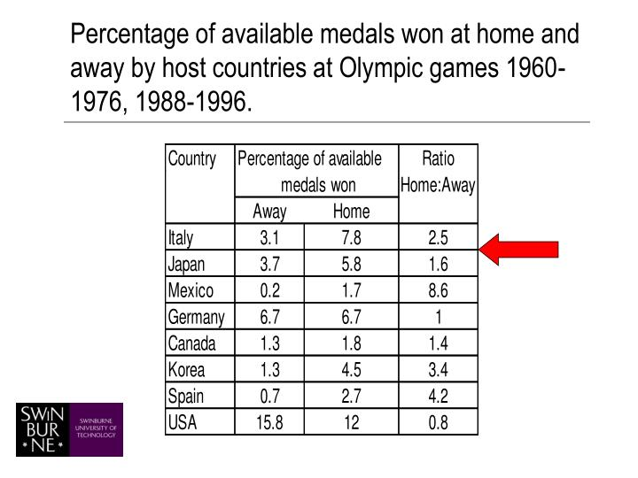 Percentage of available medals won at home and away by host countries at Olympic games 1960-1976, 1988-1996.