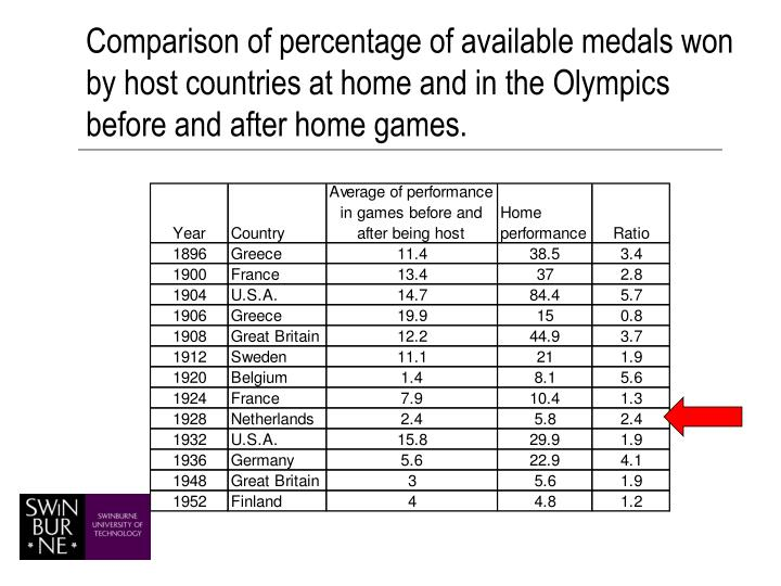 Comparison of percentage of available medals won by host countries at home and in the Olympics before and after home games.
