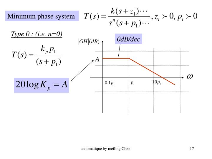 Minimum phase system
