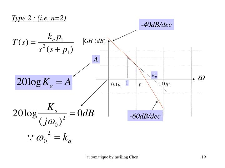 Type 2 : (i.e. n=2)