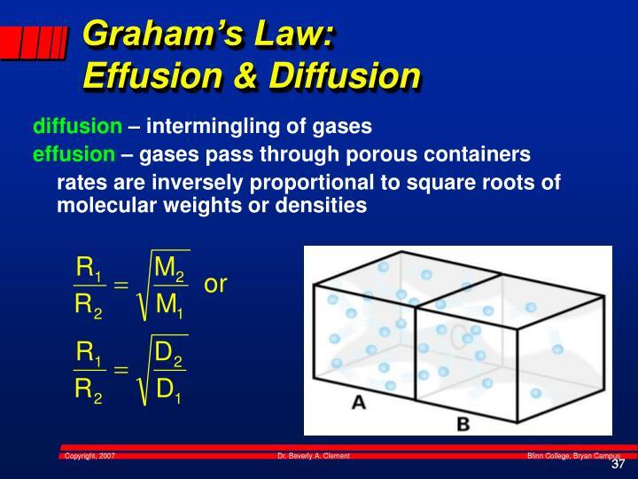 Graham's Law: