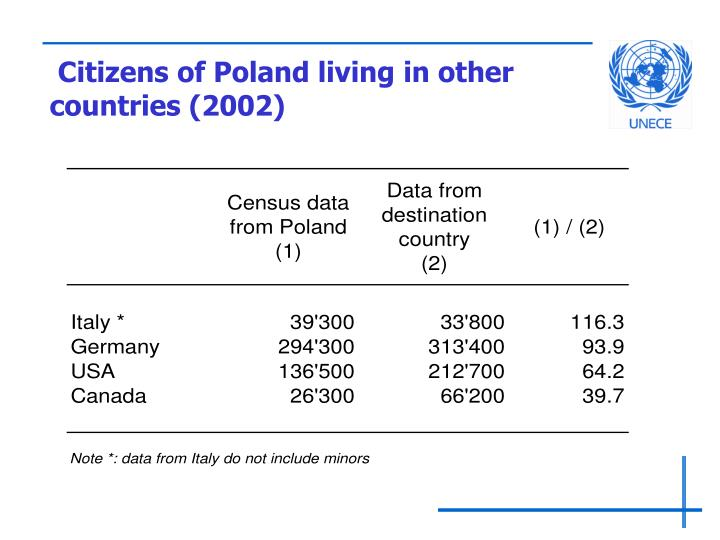 Citizens of Poland living in other countries (2002)