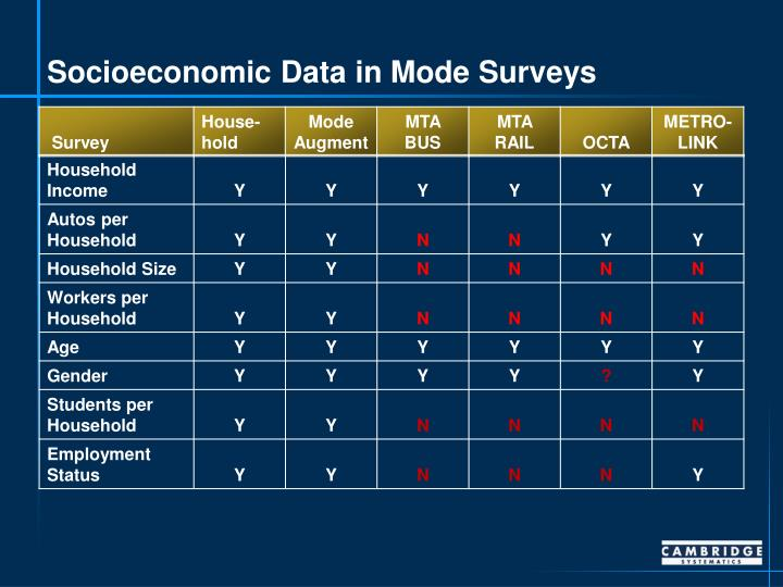 Socioeconomic Data in Mode Surveys