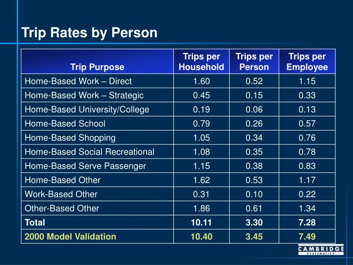 Trip Rates by Person