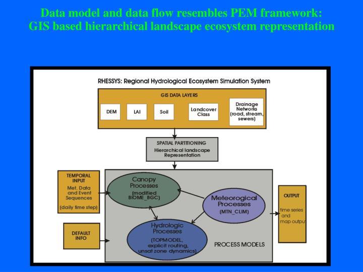 Data model and data flow resembles PEM framework: