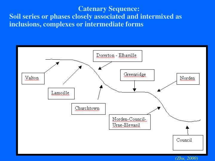 Catenary Sequence: