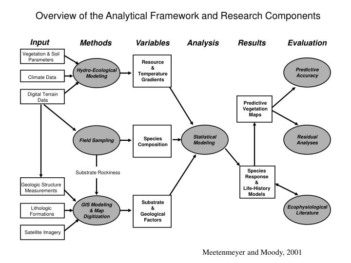 Overview of the Analytical Framework and Research Components