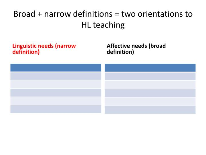 Broad + narrow definitions = two orientations to HL teaching