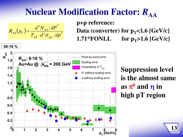 Nuclear Modification Factor: