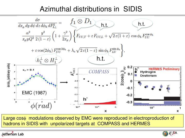 Azimuthal distributions in  SIDIS