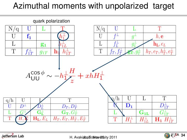 Azimuthal moments with unpolarized  target