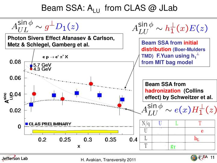 Beam SSA: A