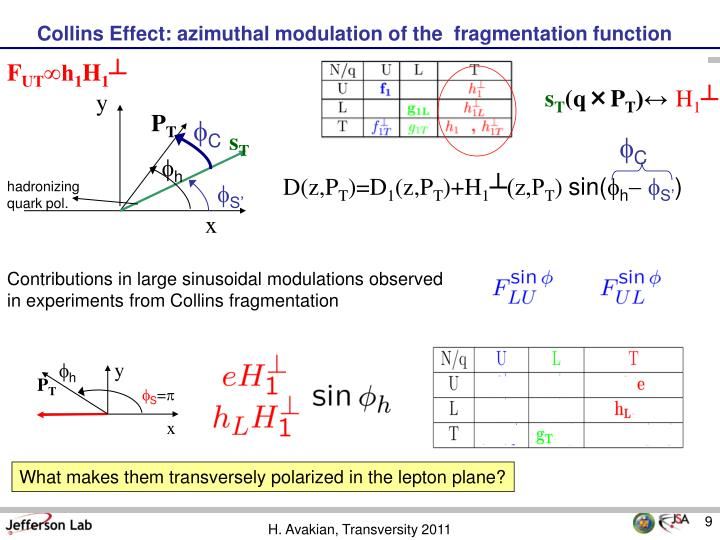 Contributions in large sinusoidal modulations observed in experiments from Collins fragmentation