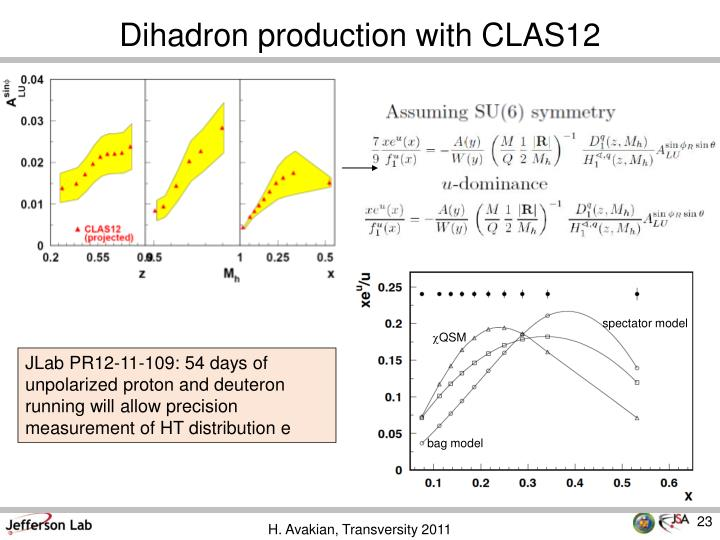 Dihadron production with CLAS12