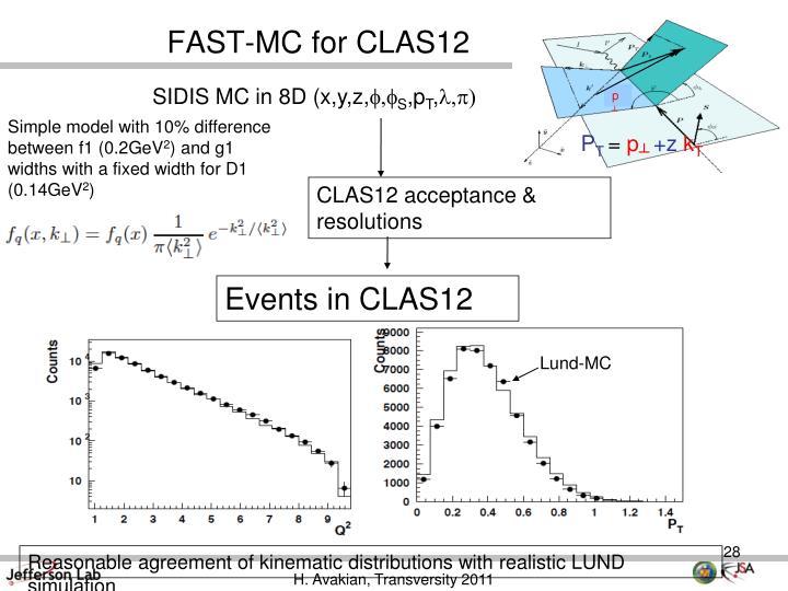 FAST-MC for CLAS12