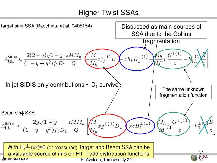 Higher Twist SSAs