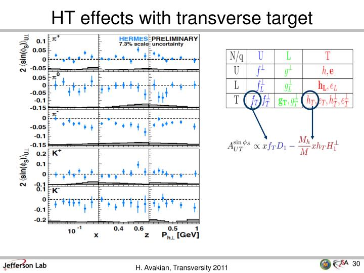 HT effects with transverse target