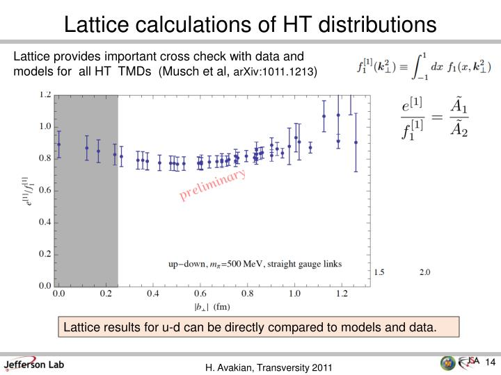 Lattice calculations of HT distributions