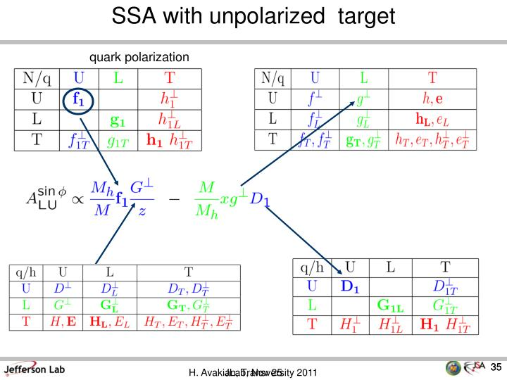 SSA with unpolarized  target