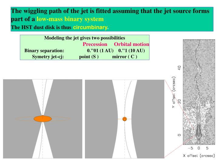 The wiggling path of the jet is fitted assuming that the jet source forms part of a