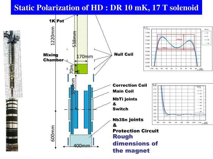 Static Polarization of HD :