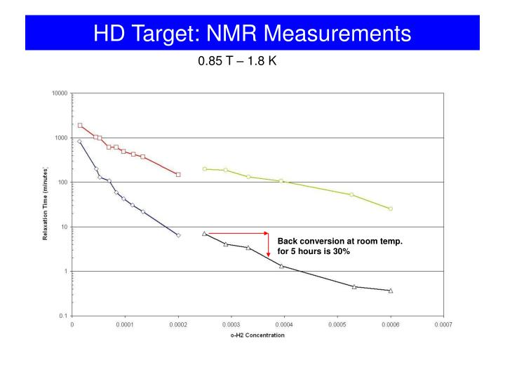 HD Target: NMR Measurements