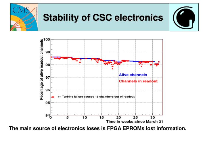Stability of CSC electronics