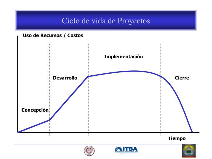Ciclo de vida de Proyectos